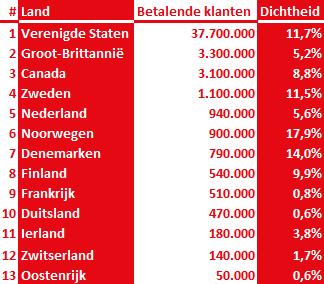 Netflix abonnees Nederland